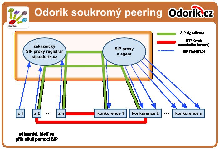Odorik peering server